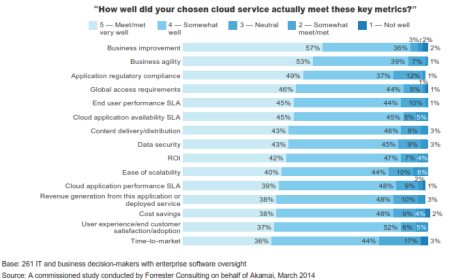 How well did your chosen service actually meet key metrics?
