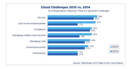 Cloud Challenges 2015 vs. 2014
