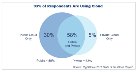 93% of Respondents Are Using the Cloud