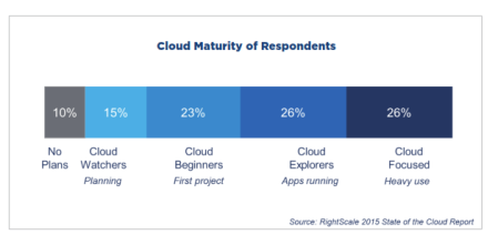 Cloud Maturity of Respondents
