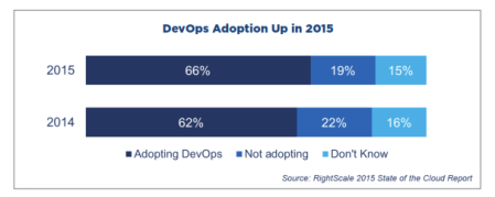 DevOPs Adoption Up in 2015